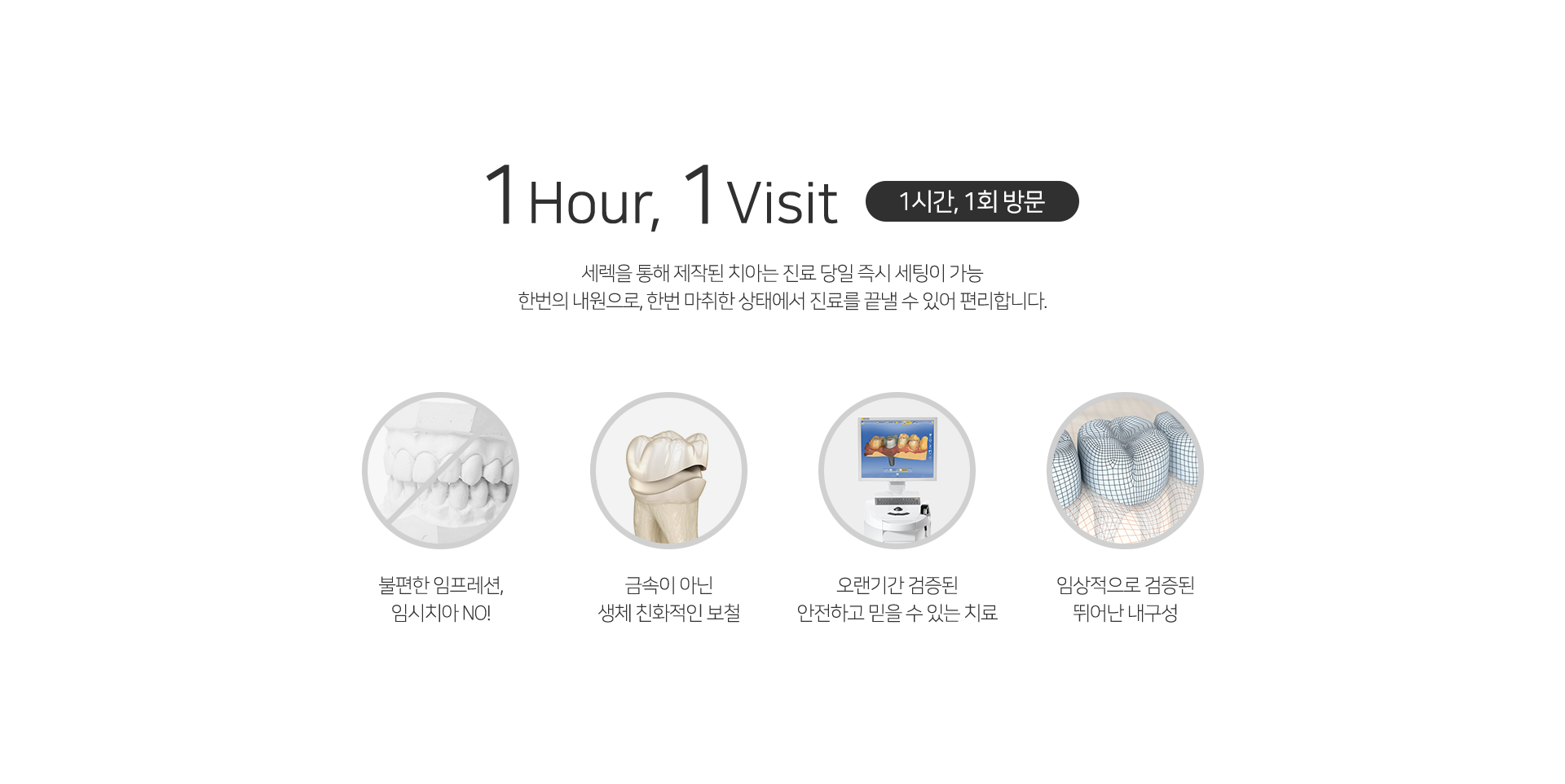 1시간, 1회 방문 - 세렉을 통해 제작된 치아는 진료 당일 즉시 세팅이 가능 한번의 내원으로, 한번 마취한 상태에서 진료를 끝낼 수 있어 편리합니다.
